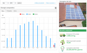 monitoraggio fotovoltaico r